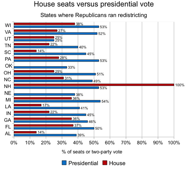 House seats versus presidential vote in States where Republicans ran redistricting